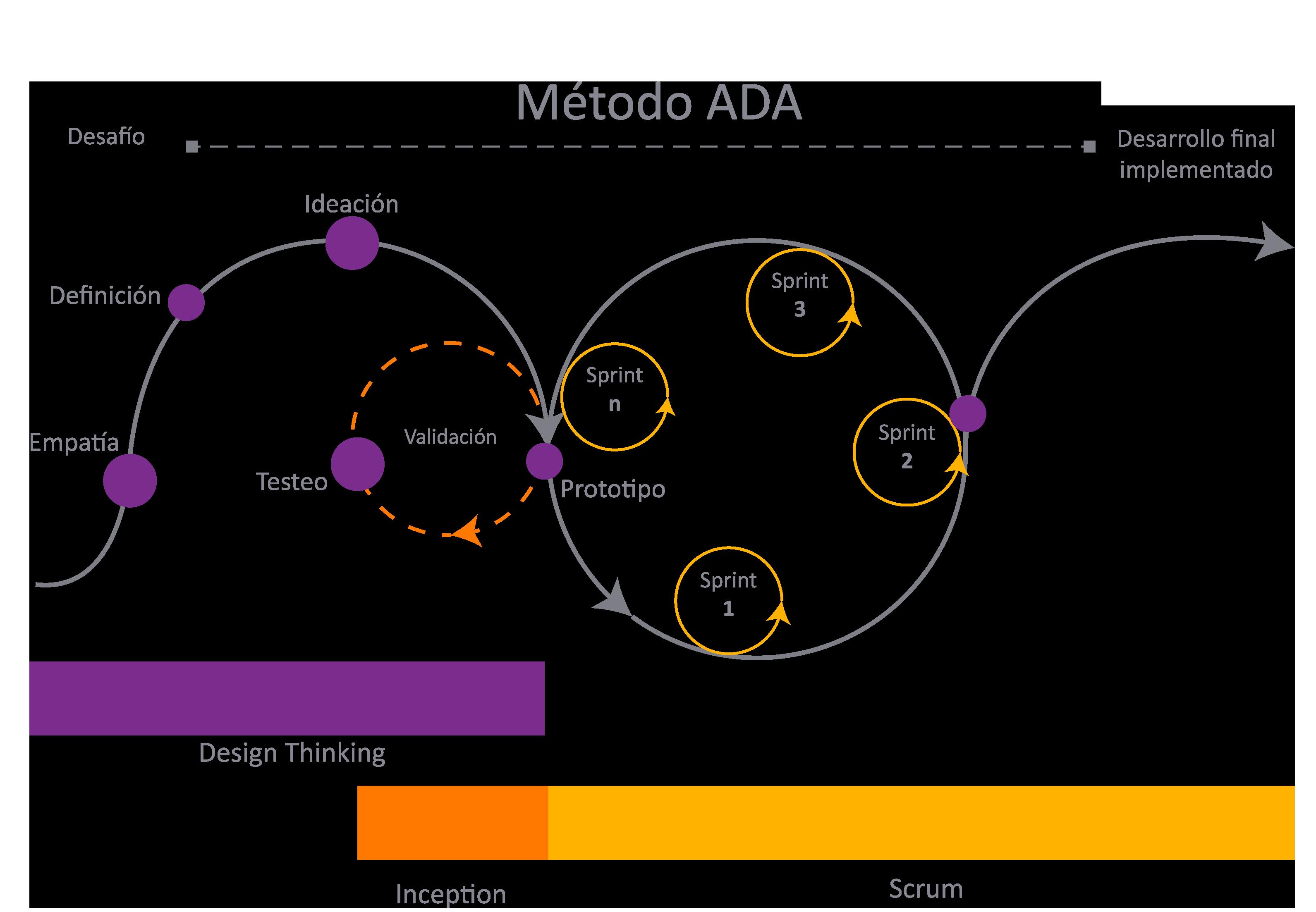Infografia Metodo ADA